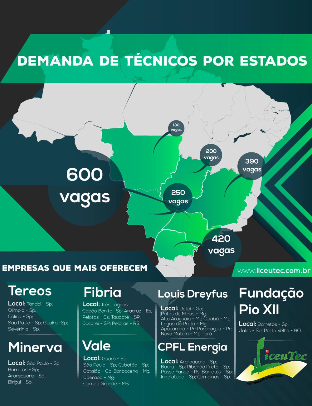 Read more about the article Por que o Curso técnico é um diferencial no Mercado de Trabalho?