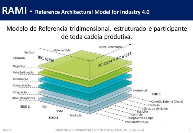 Industria 4.0. e as novas demandas por profissionais.
